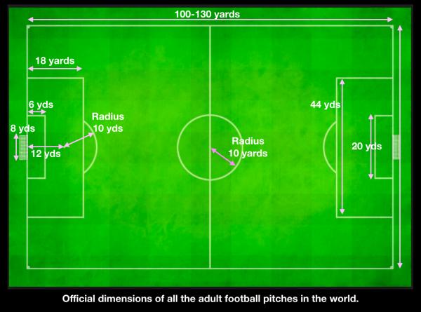 The Edwardians chose some quaint football measurements.